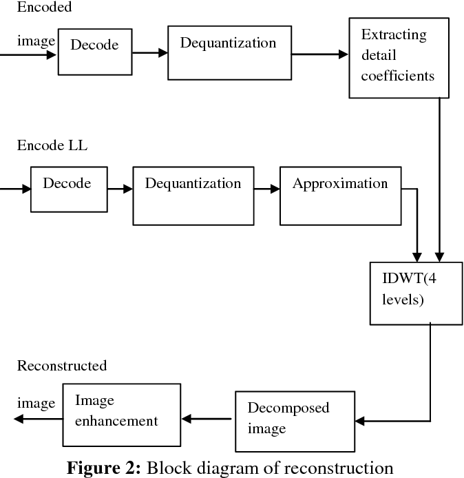 Figure 2 from image compression using cdf 53 lift dwt and svm figure 2 block diagram of reconstruction ccuart Images