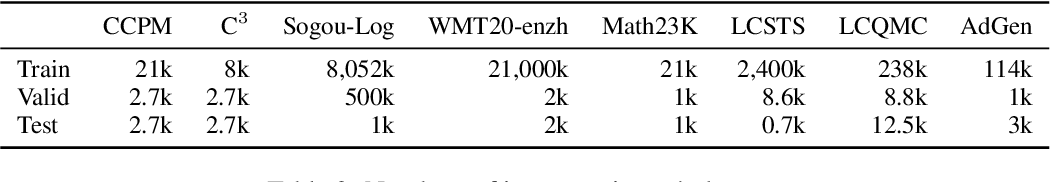 Figure 3 for CPM-2: Large-scale Cost-effective Pre-trained Language Models
