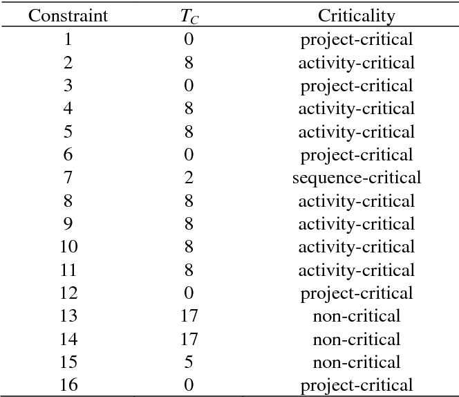 Criticality Of Schedule Constraints Classification And