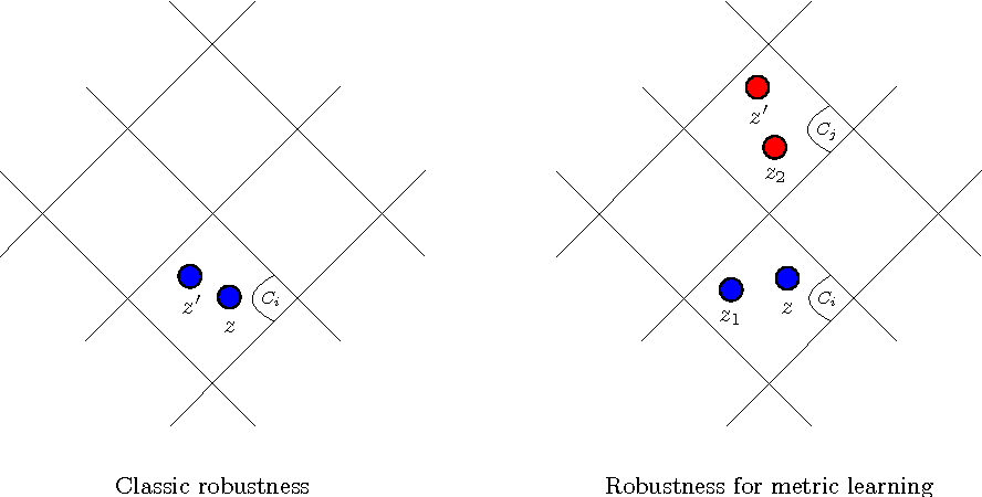Figure 1 for Robustness and Generalization for Metric Learning