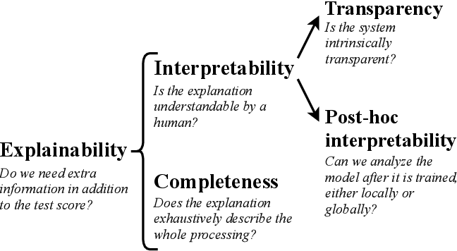 Figure 1 for Explainability of vision-based autonomous driving systems: Review and challenges