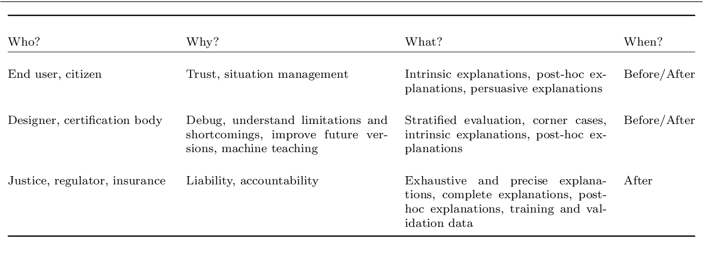 Figure 2 for Explainability of vision-based autonomous driving systems: Review and challenges