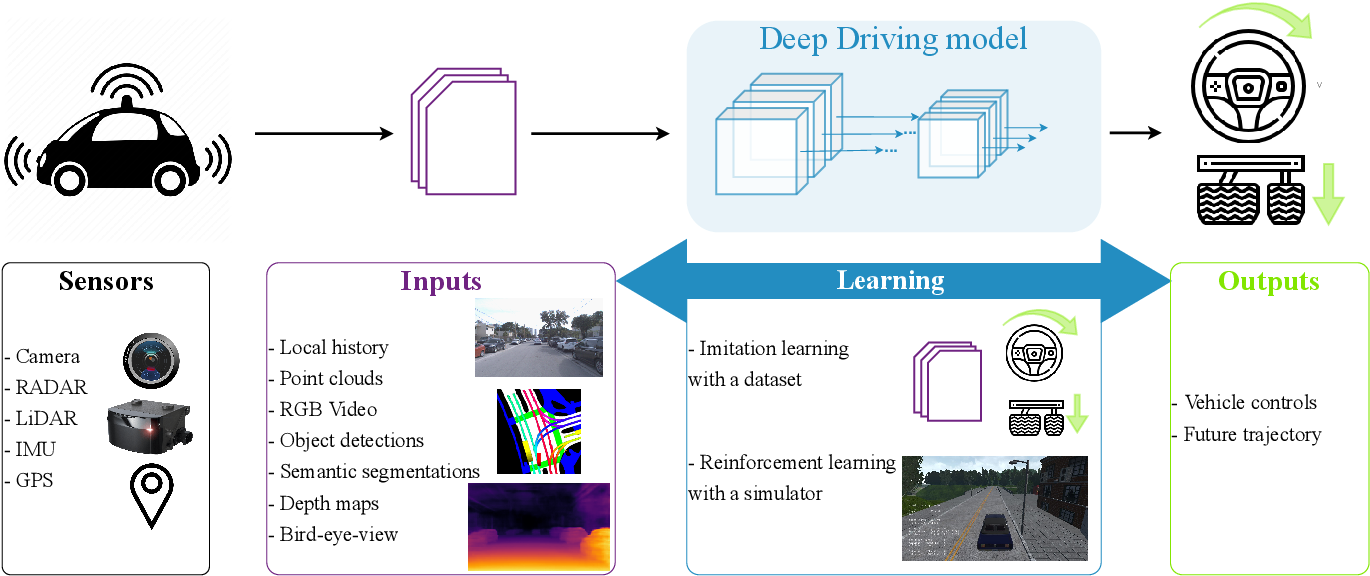 Figure 3 for Explainability of vision-based autonomous driving systems: Review and challenges