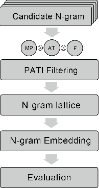 Figure 1 for Improving Chinese Segmentation-free Word Embedding With Unsupervised Association Measure