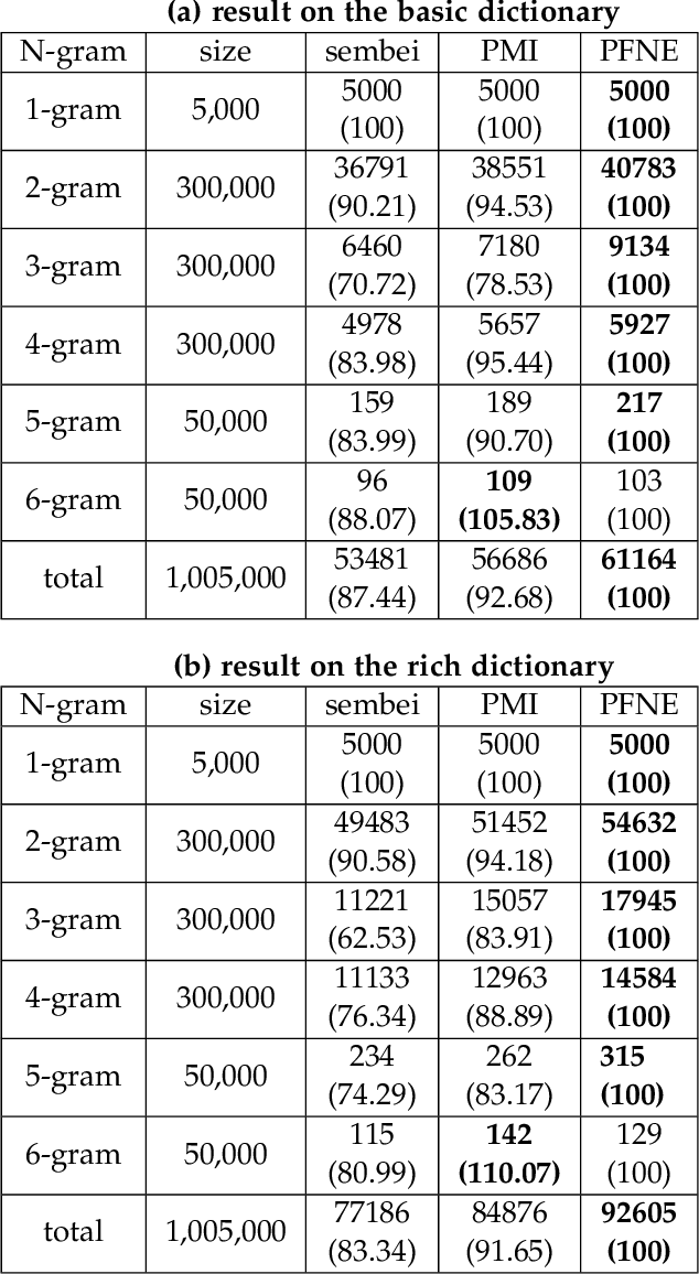 Figure 4 for Improving Chinese Segmentation-free Word Embedding With Unsupervised Association Measure