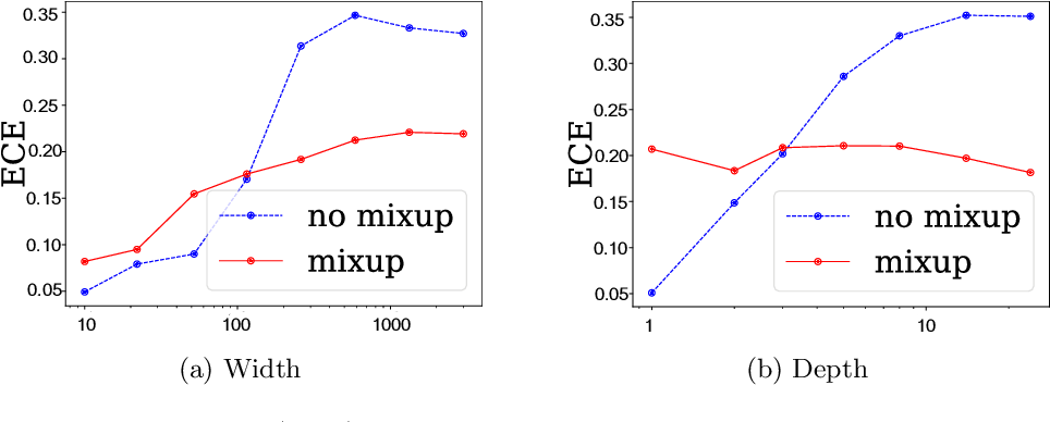 Figure 1 for When and How Mixup Improves Calibration