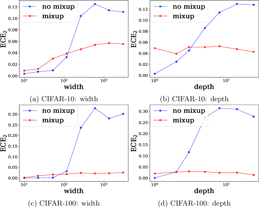 Figure 4 for When and How Mixup Improves Calibration