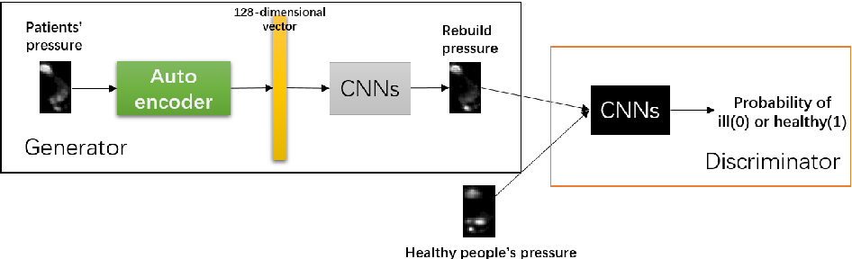 Figure 3 for N2RPP: An Adversarial Network to Rebuild Plantar Pressure for ACLD Patients
