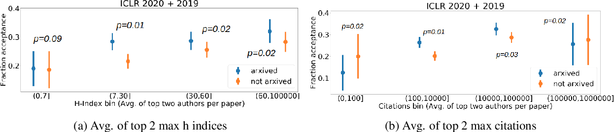 Figure 2 for De-anonymization of authors through arXiv submissions during double-blind review