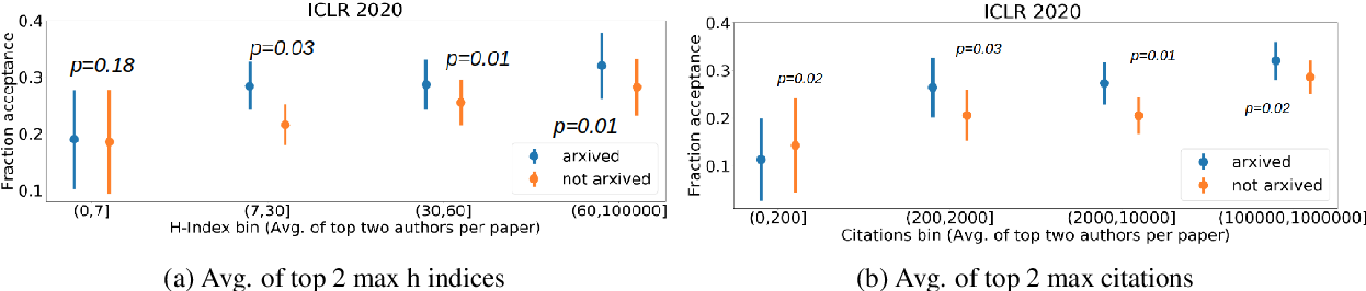 Figure 3 for De-anonymization of authors through arXiv submissions during double-blind review