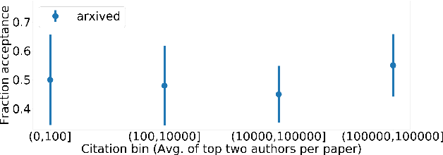 Figure 4 for De-anonymization of authors through arXiv submissions during double-blind review