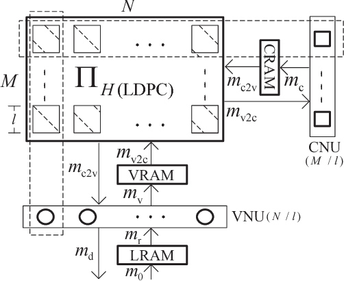 Fig. 1. The partially parallel architecture of LDPC decoders