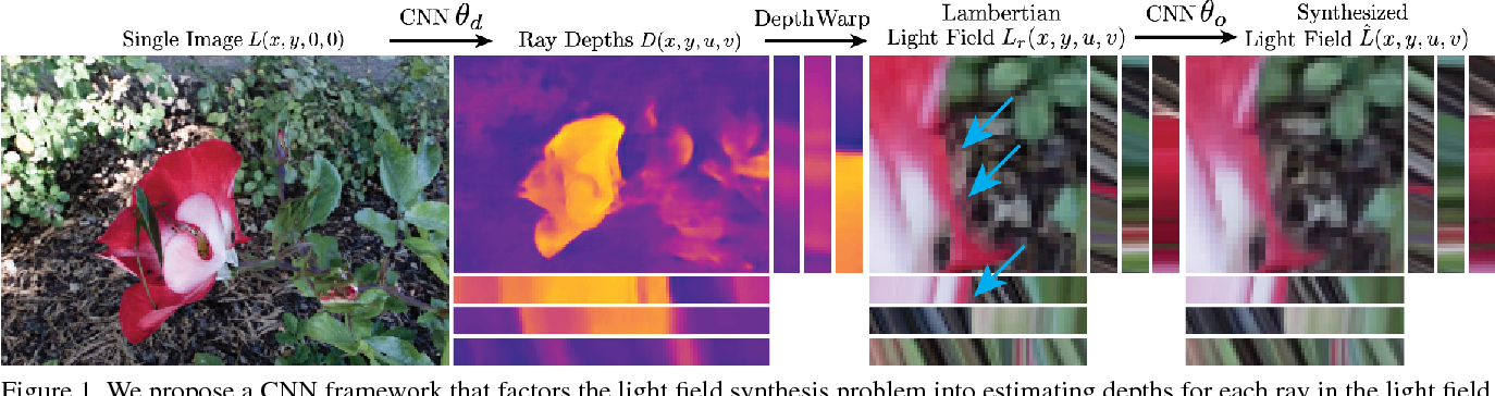 Figure 1 for Learning to Synthesize a 4D RGBD Light Field from a Single Image