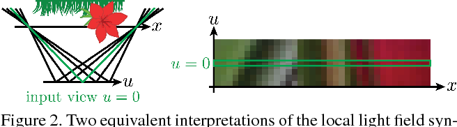 Figure 2 for Learning to Synthesize a 4D RGBD Light Field from a Single Image