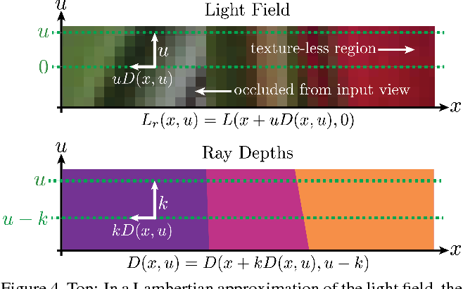 Figure 4 for Learning to Synthesize a 4D RGBD Light Field from a Single Image