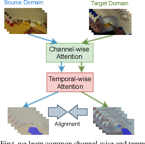 Figure 1 for Channel-Temporal Attention for First-Person Video Domain Adaptation