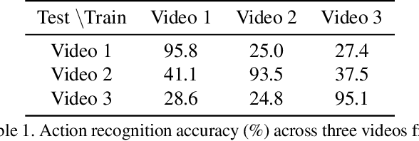 Figure 2 for Channel-Temporal Attention for First-Person Video Domain Adaptation