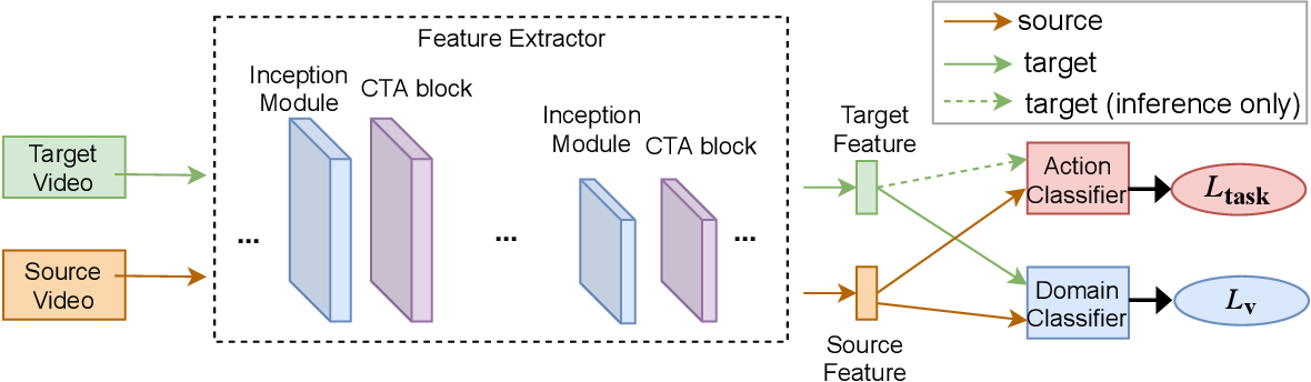 Figure 4 for Channel-Temporal Attention for First-Person Video Domain Adaptation