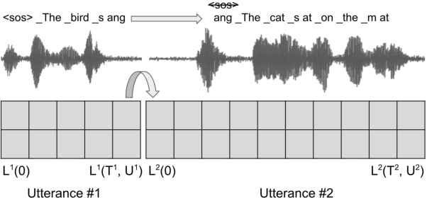 Figure 3 for Recognizing long-form speech using streaming end-to-end models