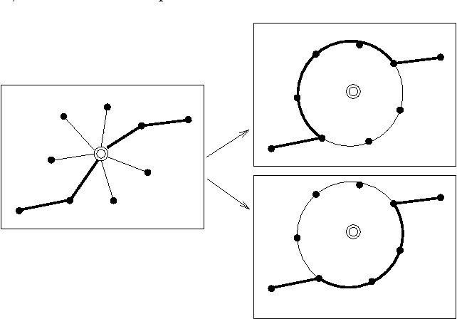 FIGURE 1.13: A C node x of G represents a cycle in H , so a path of G through x represents two possible paths in H .