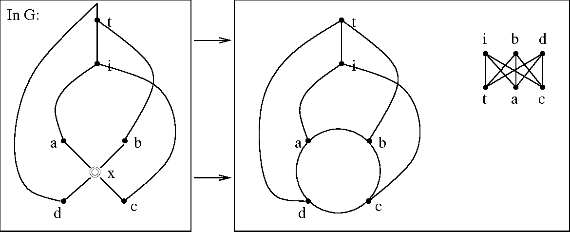 FIGURE 1.18: If a C node x has four neighbors (a, b, c, d) in that order, such that there are disjoint paths from a and c to i and b and d to an ancestor of i, then the cycle that x represents, together with these paths, gives a K3,3.