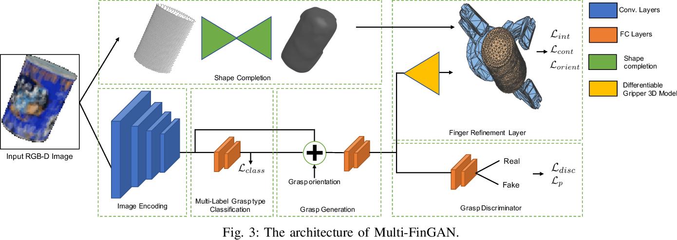 Figure 1 for Multi-FinGAN: Generative Coarse-To-Fine Sampling of Multi-Finger Grasps