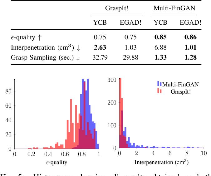 Figure 3 for Multi-FinGAN: Generative Coarse-To-Fine Sampling of Multi-Finger Grasps