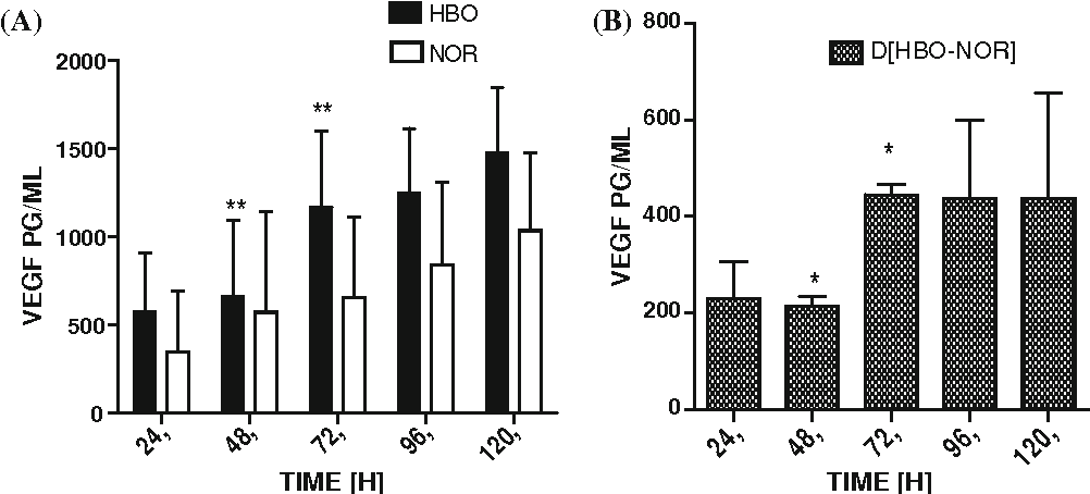 Fig. 6 a HBO induced VEGF release (paired t test, HBO to NOR; *P \ 0.05). VEGF was released from both HBO and NOR groups, showing an upward trend, which was favoured over the presence of HBO (HBO24 to HBO72; **P \ 0.01). In control cell cultures (NOR), we observed that the time course of VEGF release was