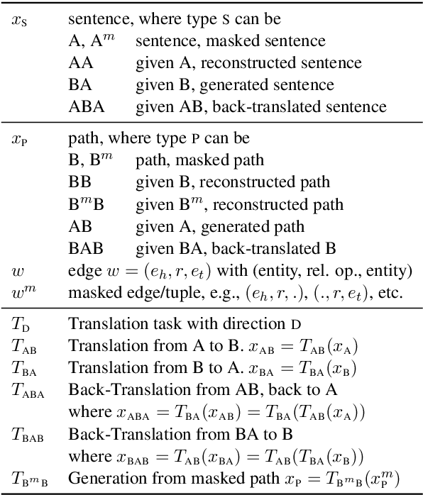 Figure 2 for DualTKB: A Dual Learning Bridge between Text and Knowledge Base