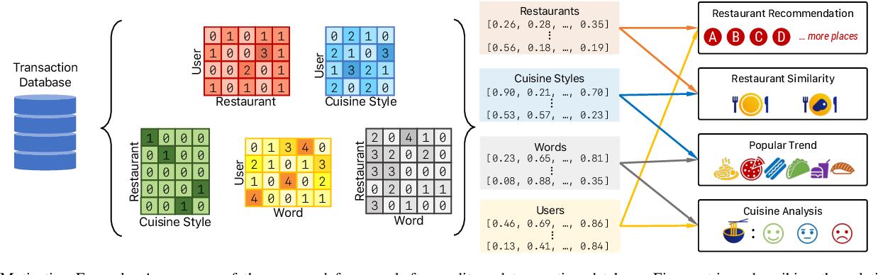 Figure 1 for Towards a Flexible Embedding Learning Framework