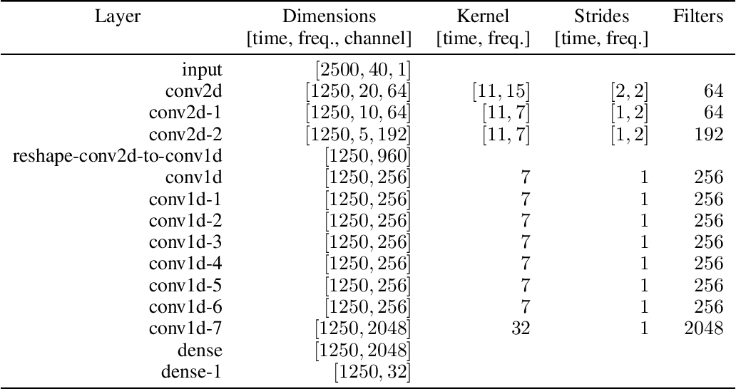 Figure 2 for On the Inductive Bias of Word-Character-Level Multi-Task Learning for Speech Recognition