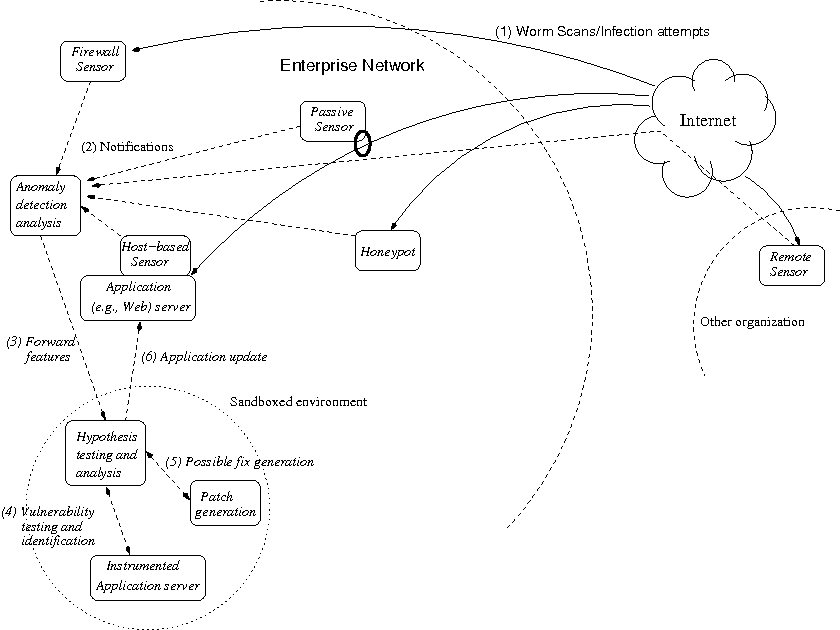 A Network Worm Vaccine Architecture
