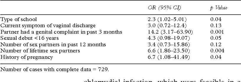 Table 3 Logistic regression analysis of factors associated with chlamydial infection