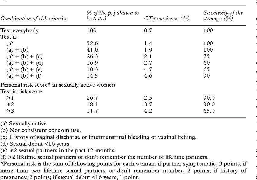 Table 4 Results of diVerent selective screening strategies for Chlamydia trachomatis (CT) infection
