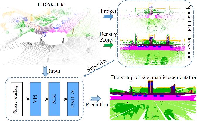 Figure 1 for MASS: Multi-Attentional Semantic Segmentation of LiDAR Data for Dense Top-View Understanding
