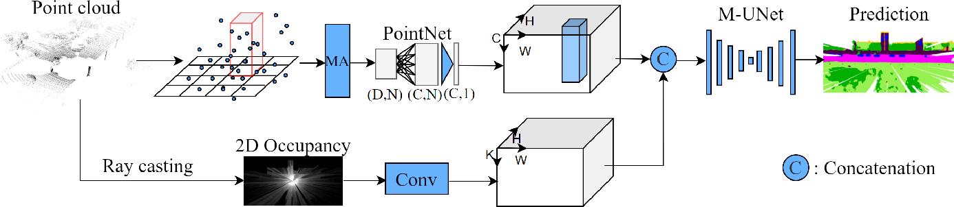Figure 2 for MASS: Multi-Attentional Semantic Segmentation of LiDAR Data for Dense Top-View Understanding