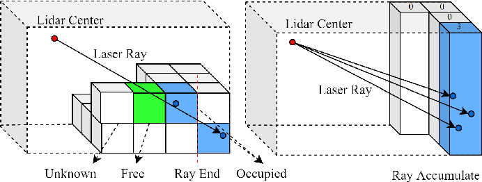Figure 3 for MASS: Multi-Attentional Semantic Segmentation of LiDAR Data for Dense Top-View Understanding