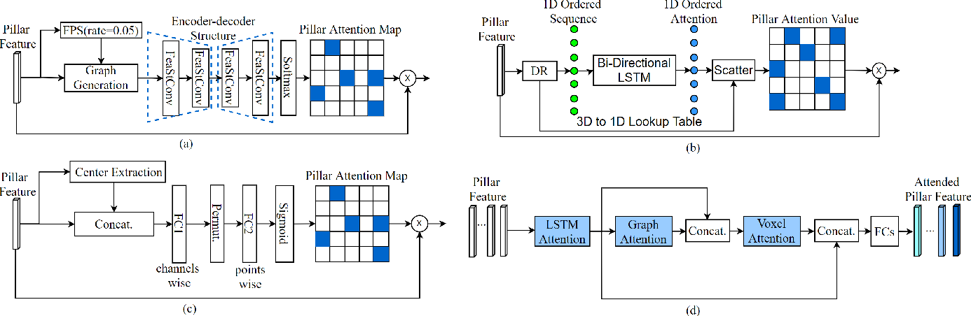 Figure 4 for MASS: Multi-Attentional Semantic Segmentation of LiDAR Data for Dense Top-View Understanding