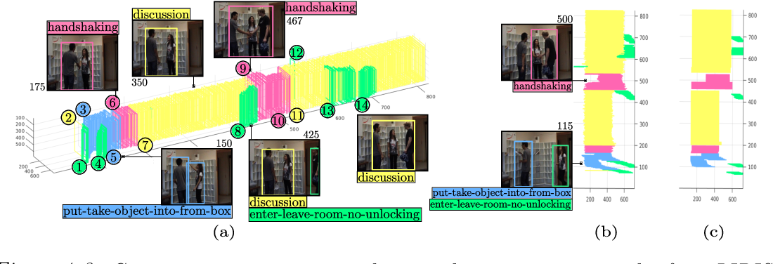 Figure 2 for Online Spatiotemporal Action Detection and Prediction via Causal Representations