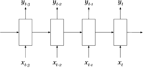 Figure 1 for Behavior Gated Language Models