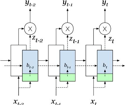 Figure 3 for Behavior Gated Language Models