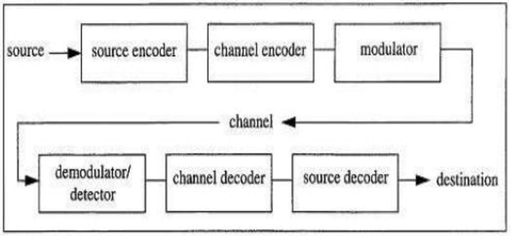 PDF] Performance Evaluation of Convolution Encoder and