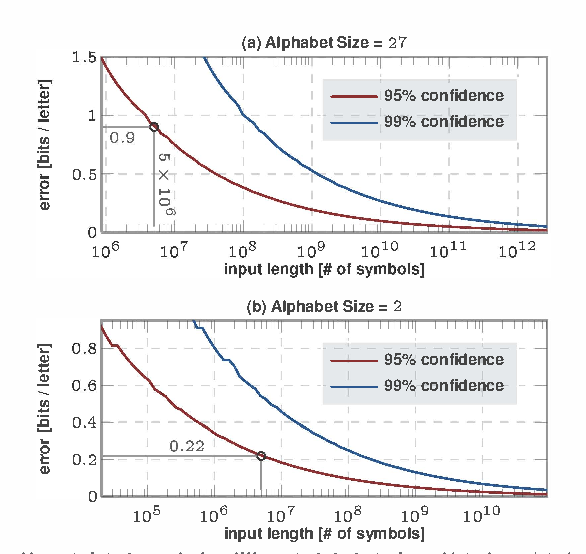Figure 2 for Computing Entropy Rate Of Symbol Sources & A Distribution-free Limit Theorem