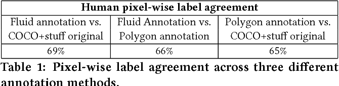 Figure 2 for Fluid Annotation: A Human-Machine Collaboration Interface for Full Image Annotation