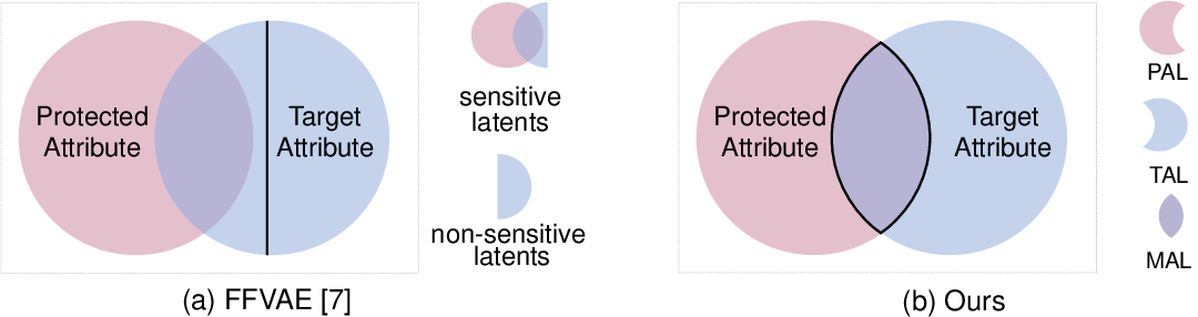 Figure 1 for README: REpresentation learning by fairness-Aware Disentangling MEthod