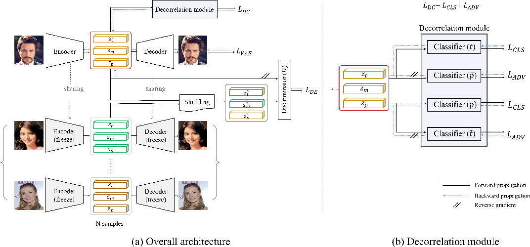 Figure 3 for README: REpresentation learning by fairness-Aware Disentangling MEthod