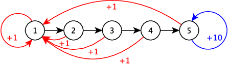 Figure 4 for Benchmarking for Bayesian Reinforcement Learning
