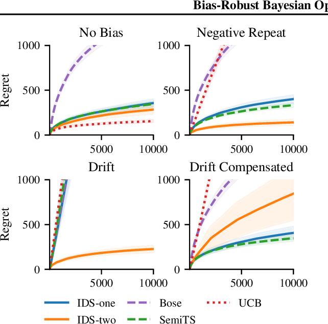 Figure 1 for Bias-Robust Bayesian Optimization via Dueling Bandits