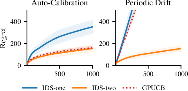 Figure 2 for Bias-Robust Bayesian Optimization via Dueling Bandits