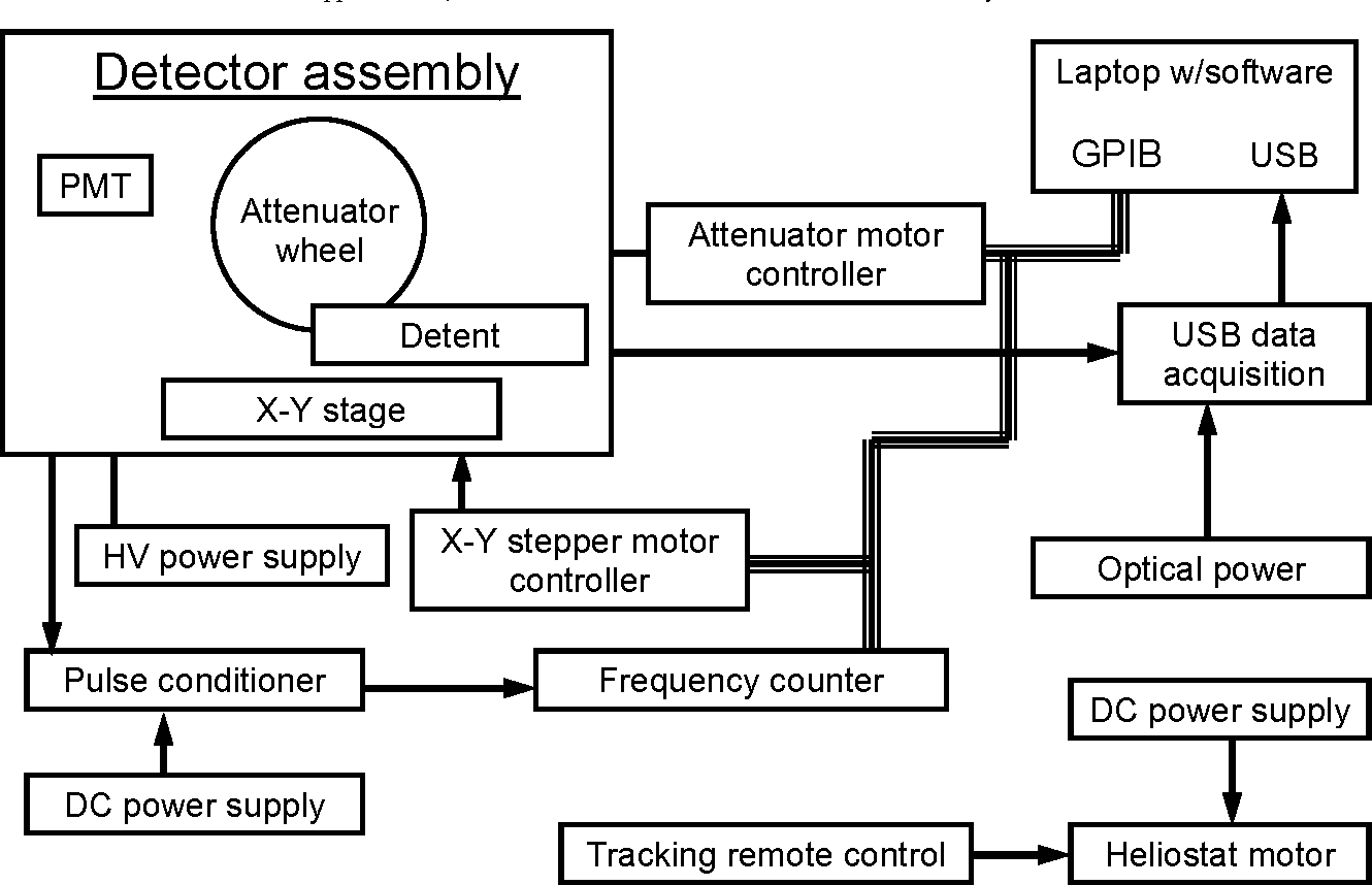 Figure 6 From New Worlds Observer Asmcs Study Appendix E1 Block Diagram Dc Power Supply Instrumentation For Starshade Irradiance Mapping